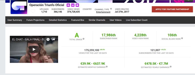 éxito de operación triunfo datos youtube 2