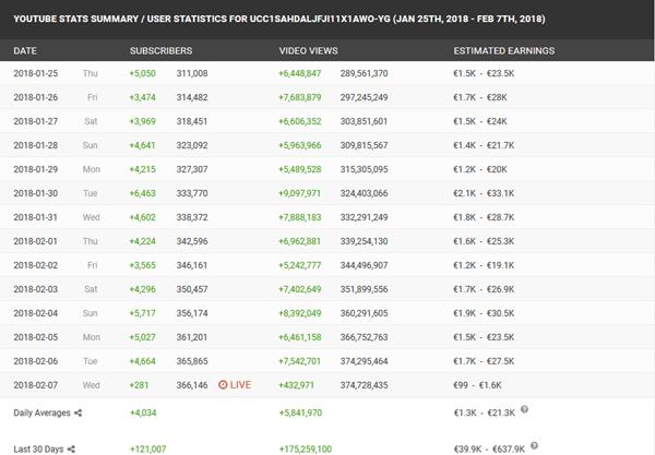 éxito de operación triunfo datos youtube