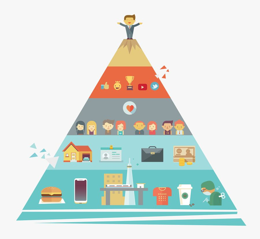 piramide de maslow marketing